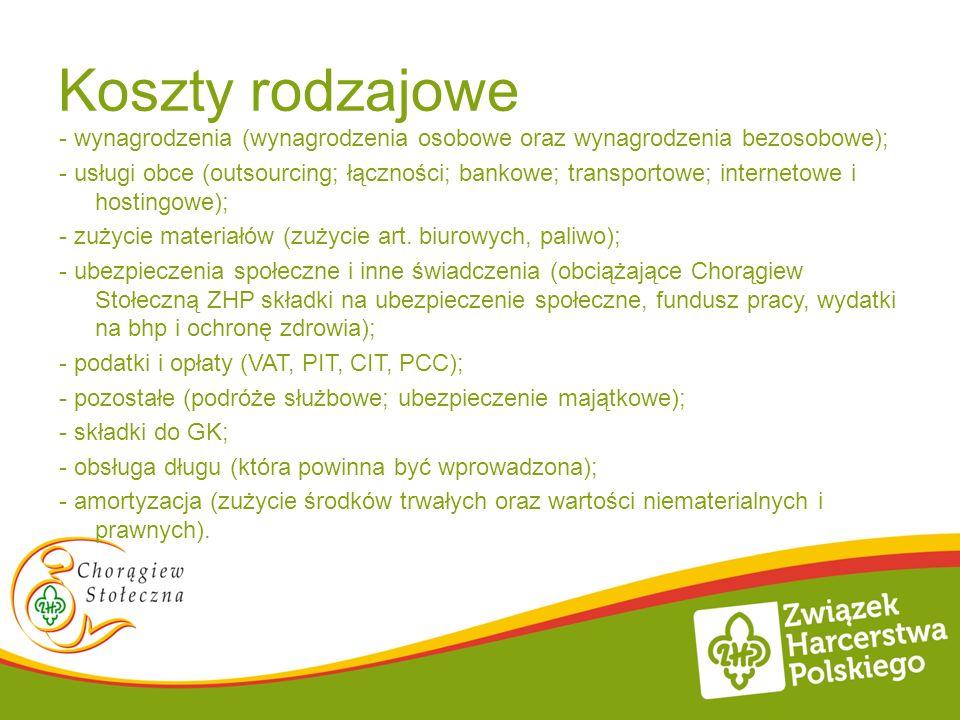 Poprawa sytuacji finansowej Chorągwi Stołecznej ZHP Dawid Pawłowski Dziękuję za wspólny warsztat