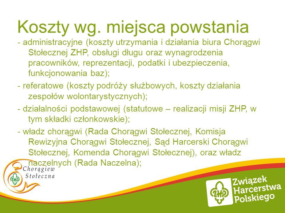 Koszty wg. miejsca powstania - administracyjne (koszty utrzymania i działania biura Chorągwi Stołecznej ZHP, obsługi długu oraz wynagrodzenia pracowni