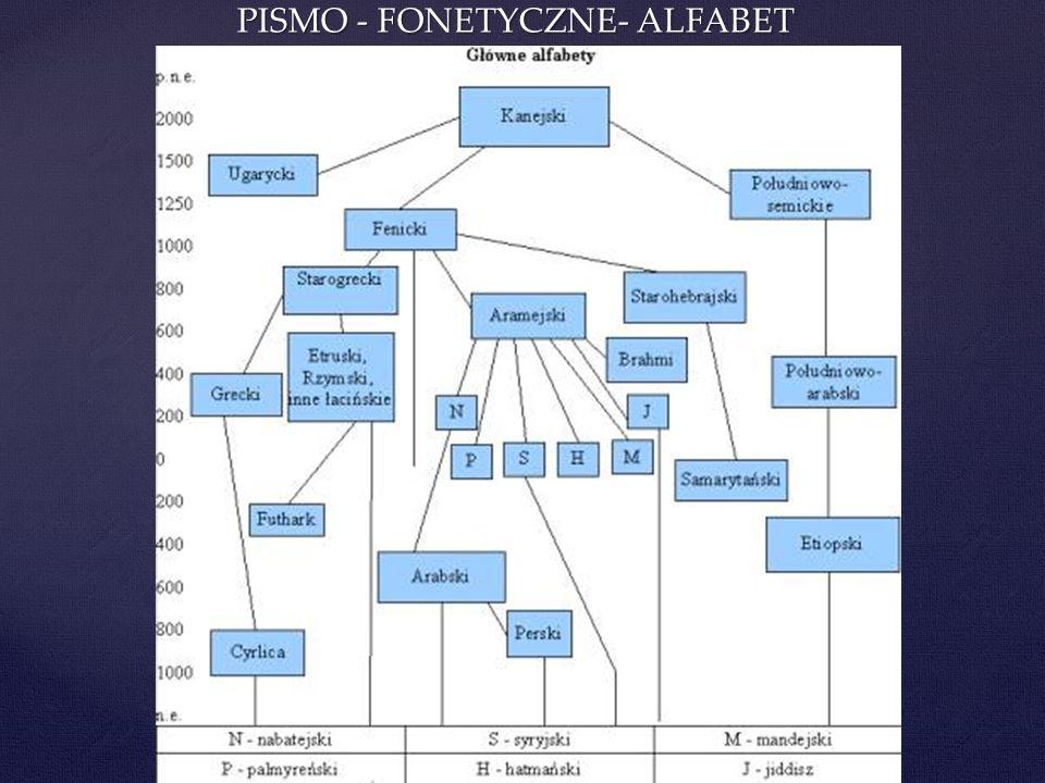 PISMO - FONETYCZNE- ALFABET