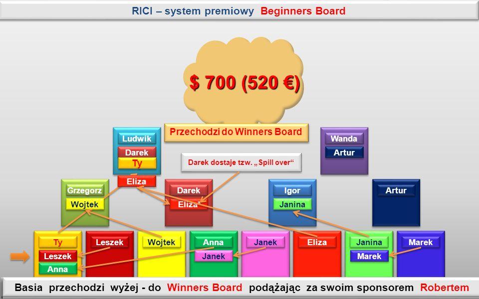 Artur Wanda Artur Igor Darek Grzegorz Ludwik Darek Ty Leszek Wojtek Anna Janek Eliza Janina Eliza* Janina Marek Beginners Board B Beginners Board A System przydziela nowe miejsca powstają dwa nowe Beginners Board.