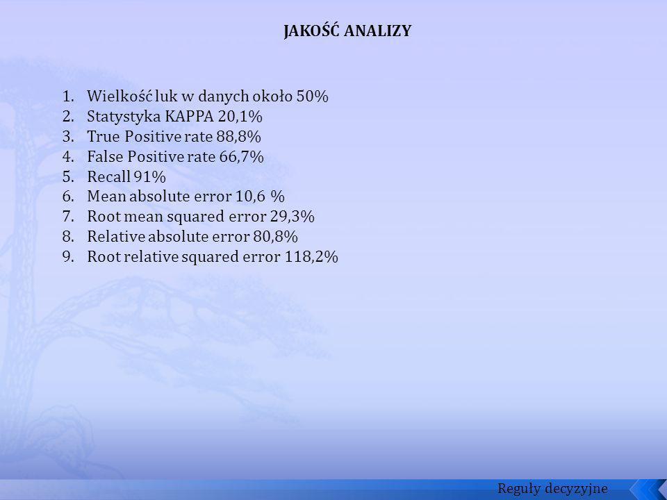 Reguły decyzyjne JAKOŚĆ ANALIZY 1.Wielkość luk w danych około 50% 2.Statystyka KAPPA 20,1% 3.True Positive rate 88,8% 4.False Positive rate 66,7% 5.Re