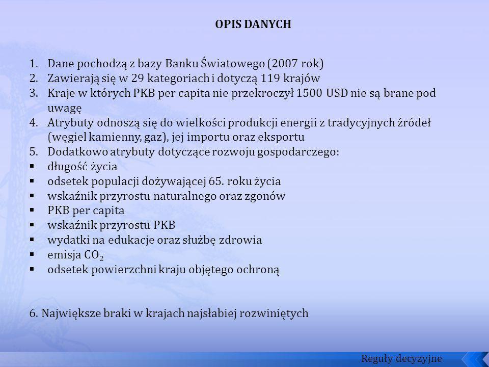 Reguły decyzyjne OPIS DANYCH 1.Dane pochodzą z bazy Banku Światowego (2007 rok) 2.Zawierają się w 29 kategoriach i dotyczą 119 krajów 3.Kraje w któryc