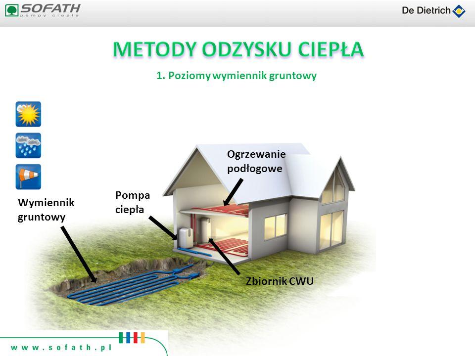 Wymiennik gruntowy Ogrzewanie podłogowe Pompa ciepła Zbiornik CWU 1. Poziomy wymiennik gruntowy