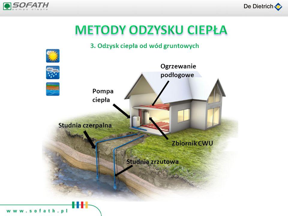 3. Odzysk ciepła od wód gruntowych Studnia czerpalna Ogrzewanie podłogowe Pompa ciepła Zbiornik CWU Studnia zrzutowa