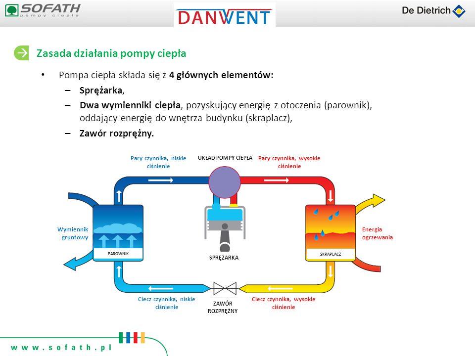 Pompa ciepła składa się z 4 głównych elementów: – Sprężarka, – Dwa wymienniki ciepła, pozyskujący energię z otoczenia (parownik), oddający energię do