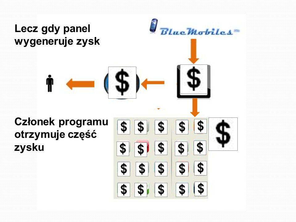Członek programu otrzymuje część zysku Lecz gdy panel wygeneruje zysk