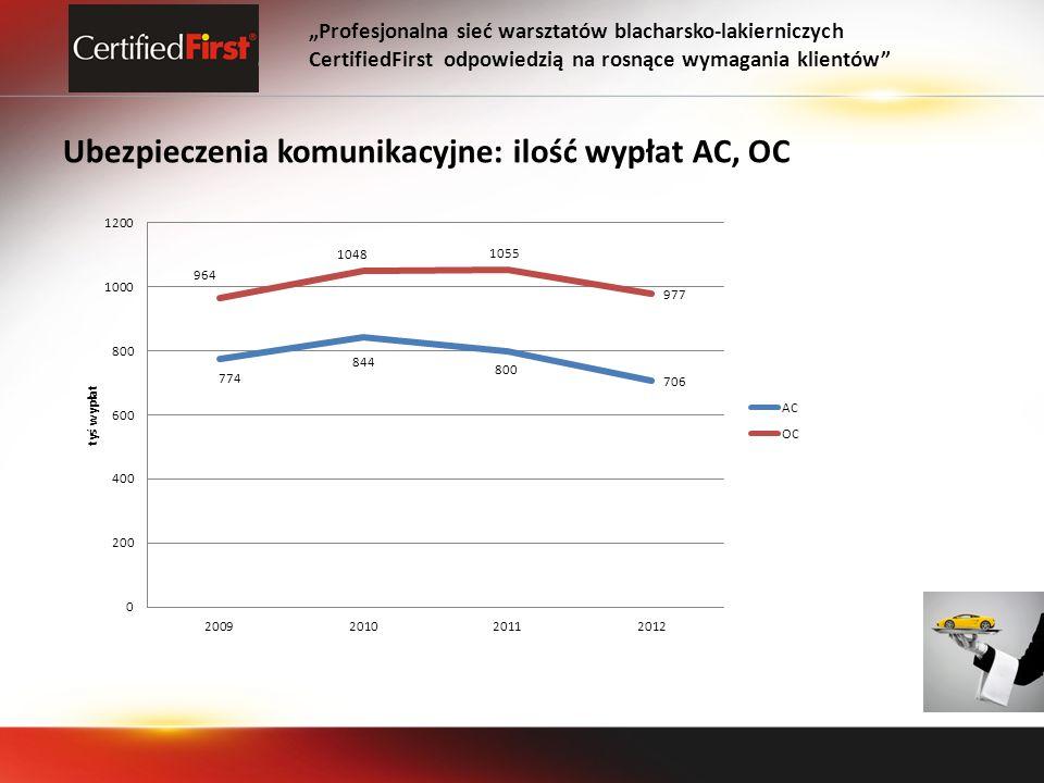 Ubezpieczenia komunikacyjne: ilość wypłat AC, OC Profesjonalna sieć warsztatów blacharsko-lakierniczych CertifiedFirst odpowiedzią na rosnące wymagania klientów
