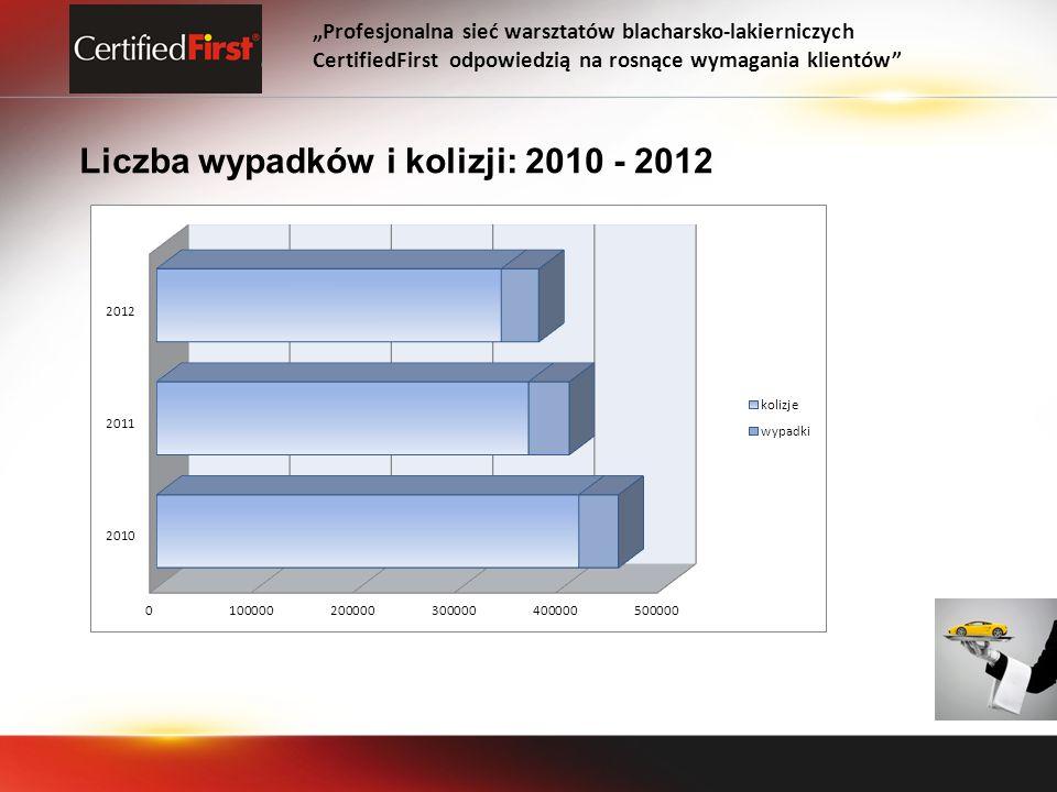 Liczba wypadków i kolizji: 2010 - 2012 Profesjonalna sieć warsztatów blacharsko-lakierniczych CertifiedFirst odpowiedzią na rosnące wymagania klientów