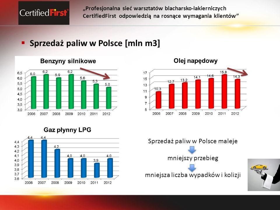 Profesjonalna sieć warsztatów blacharsko-lakierniczych CertifiedFirst odpowiedzią na rosnące wymagania klientów Sprzedaż paliw w Polsce [mln m3] Sprzedaż paliw w Polsce maleje mniejszy przebieg mniejsza liczba wypadków i kolizji