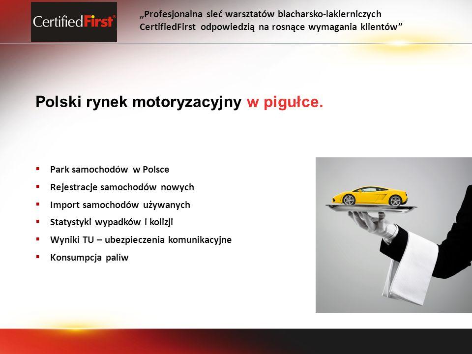 Polski rynek motoryzacyjny w pigułce. Park samochodów w Polsce Rejestracje samochodów nowych Import samochodów używanych Statystyki wypadków i kolizji
