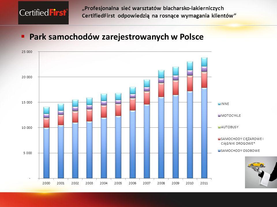 Park samochodów zarejestrowanych w Polsce Profesjonalna sieć warsztatów blacharsko-lakierniczych CertifiedFirst odpowiedzią na rosnące wymagania klien
