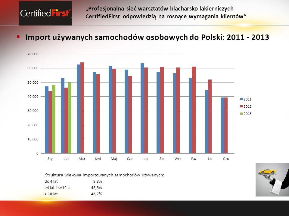Import używanych samochodów osobowych do Polski: 2011 - 2013 Profesjonalna sieć warsztatów blacharsko-lakierniczych CertifiedFirst odpowiedzią na rosnące wymagania klientów do 4 lat9,8% >4 lat i <=10 lat43,5% > 10 lat46,7% Struktura wiekowa importowanych samochodów używanych: