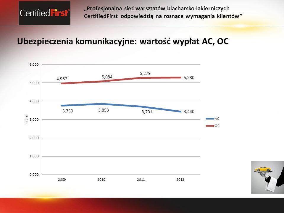 Ubezpieczenia komunikacyjne: wartość wypłat AC, OC Profesjonalna sieć warsztatów blacharsko-lakierniczych CertifiedFirst odpowiedzią na rosnące wymaga