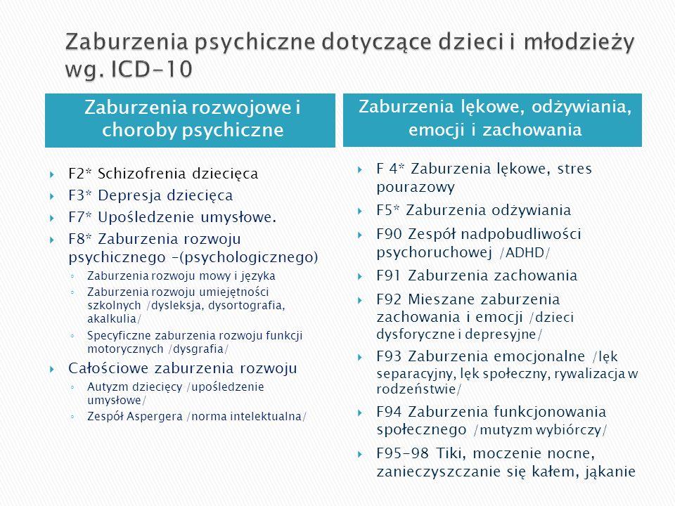 Zaburzenia rozwojowe i choroby psychiczne Zaburzenia lękowe, odżywiania, emocji i zachowania F2* Schizofrenia dziecięca F3* Depresja dziecięca F7* Upośledzenie umysłowe.