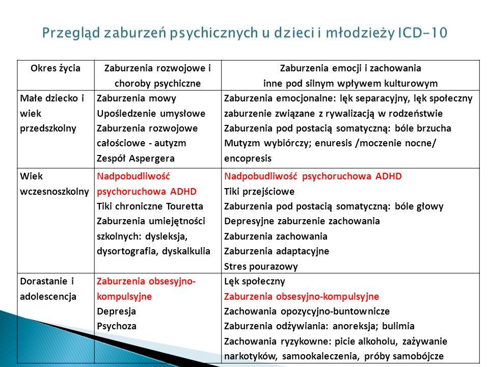 Okres życia Zaburzenia rozwojowe i choroby psychiczne Zaburzenia emocji i zachowania inne pod silnym wpływem kulturowym Małe dziecko i wiek przedszkolny Zaburzenia mowy Upośledzenie umysłowe Zaburzenia rozwojowe całościowe - autyzm Zespół Aspergera Zaburzenia emocjonalne: lęk separacyjny, lęk społeczny zaburzenie związane z rywalizacją w rodzeństwie Zaburzenia pod postacią somatyczną: bóle brzucha Mutyzm wybiórczy; enuresis /moczenie nocne/ encopresis Wiek wczesnoszkolny Nadpobudliwość psychoruchowa ADHD Tiki chroniczne Touretta Zaburzenia umiejętności szkolnych: dysleksja, dysortografia, dyskalkulia Nadpobudliwość psychoruchowa ADHD Tiki przejściowe Zaburzenia pod postacią somatyczną: bóle głowy Depresyjne zaburzenie zachowania Zaburzenia zachowania Zaburzenia adaptacyjne Stres pourazowy Dorastanie i adolescencja Zaburzenia obsesyjno- kompulsyjne Depresja Psychoza Lęk społeczny Zaburzenia obsesyjno-kompulsyjne Zachowania opozycyjno-buntownicze Zaburzenia odżywiania: anoreksja; bulimia Zachowania ryzykowne: picie alkoholu, zażywanie narkotyków, samookaleczenia, próby samobójcze