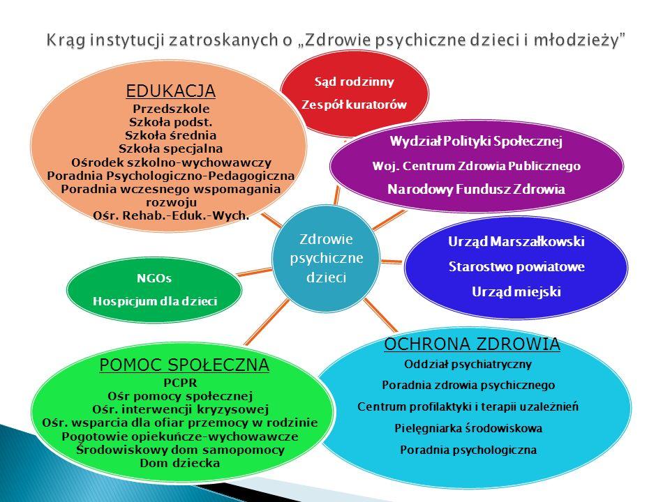 Zdrowie psychiczne dzieci Sąd rodzinny Zespół kuratorów Wydział Polityki Społecznej Woj. Centrum Zdrowia Publicznego Narodowy Fundusz Zdrowia Urząd Ma