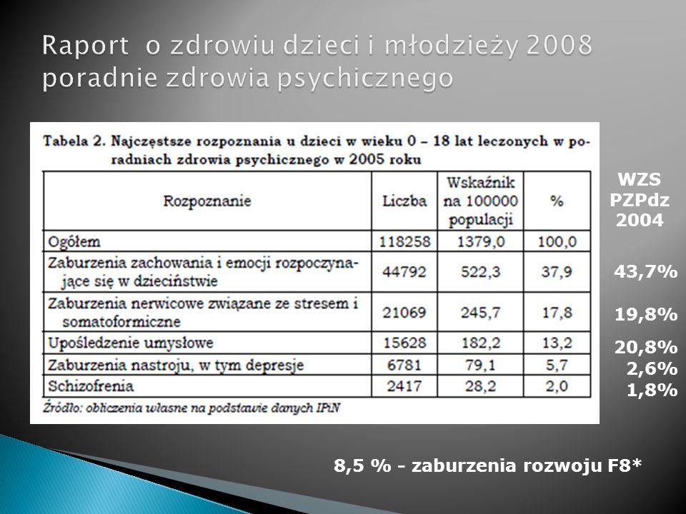 43,7% 19,8% 20,8% 2,6% 1,8% 8,5 % - zaburzenia rozwoju F8* WZS PZPdz 2004