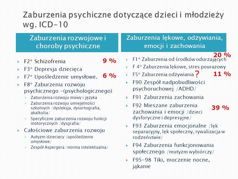 Zaburzenia rozwojowe i choroby psychiczne Zaburzenia lękowe, odżywiania, emocji i zachowania F2* Schizofrenia F3* Depresja dziecięca F7* Upośledzenie umysłowe.