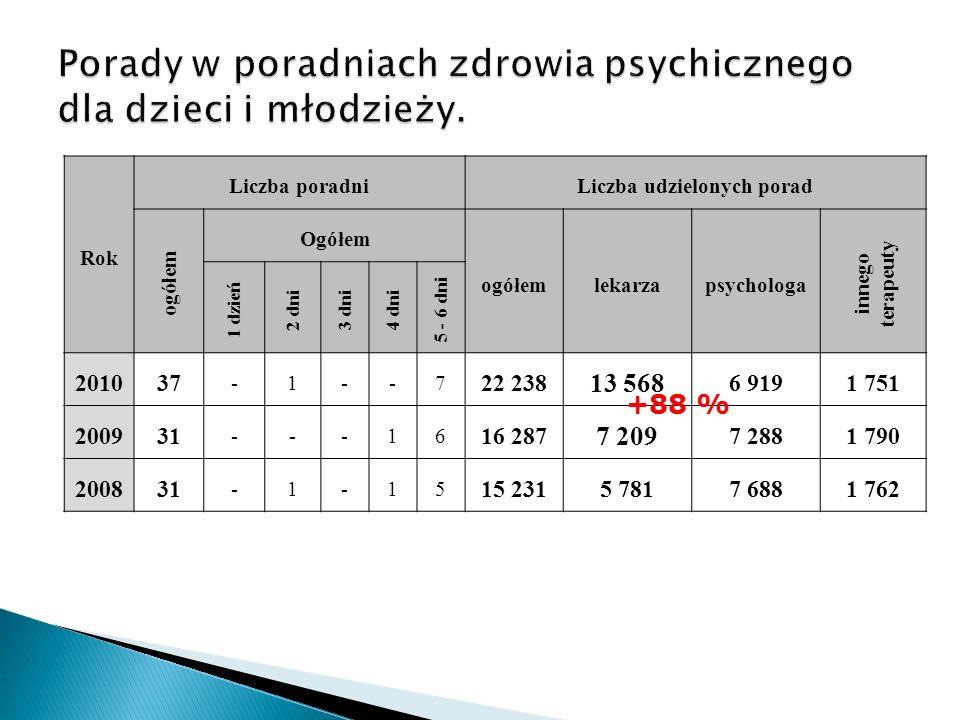 Rok Liczba poradniLiczba udzielonych porad ogółem Ogółem ogółem lekarzapsychologa innego terapeuty 1 dzień 2 dni3 dni4 dni 5 - 6 dni 201037 -1--7 22 2