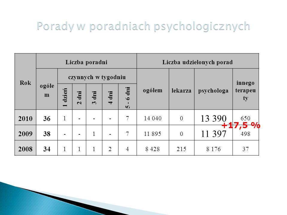 Rok Liczba poradniLiczba udzielonych porad ogółe m czynnych w tygodniu ogółem lekarzapsychologa innego terapeu ty 1 dzień 2 dni3 dni4 dni 5 - 6 dni 201036 1---714 0400 13 390 650 200938 --1-711 8950 11 397 498 200834 111248 4282158 17637 +17,5 %