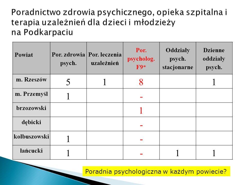 Powiat Por.zdrowia psych. Por. leczenia uzależnień Por.