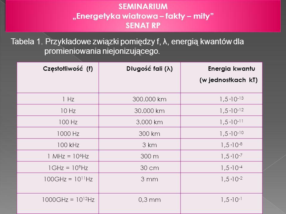 SEMINARIUM Energetyka wiatrowa – fakty – mity SENAT RP SEMINARIUM Energetyka wiatrowa – fakty – mity SENAT RP Tabela 1. Przykładowe związki pomiędzy f