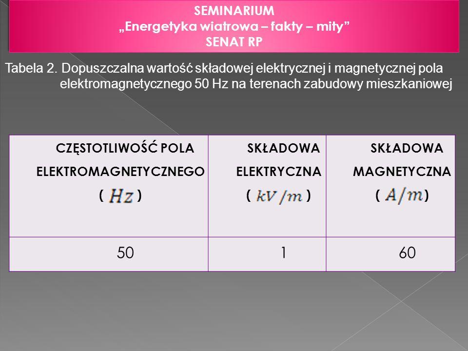 SEMINARIUM Energetyka wiatrowa – fakty – mity SENAT RP SEMINARIUM Energetyka wiatrowa – fakty – mity SENAT RP Tabela 2. Dopuszczalna wartość składowej