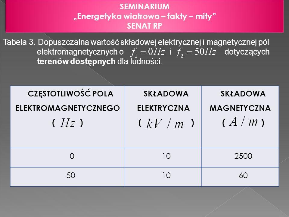 SEMINARIUM Energetyka wiatrowa – fakty – mity SENAT RP SEMINARIUM Energetyka wiatrowa – fakty – mity SENAT RP Tabela 3. Dopuszczalna wartość składowej