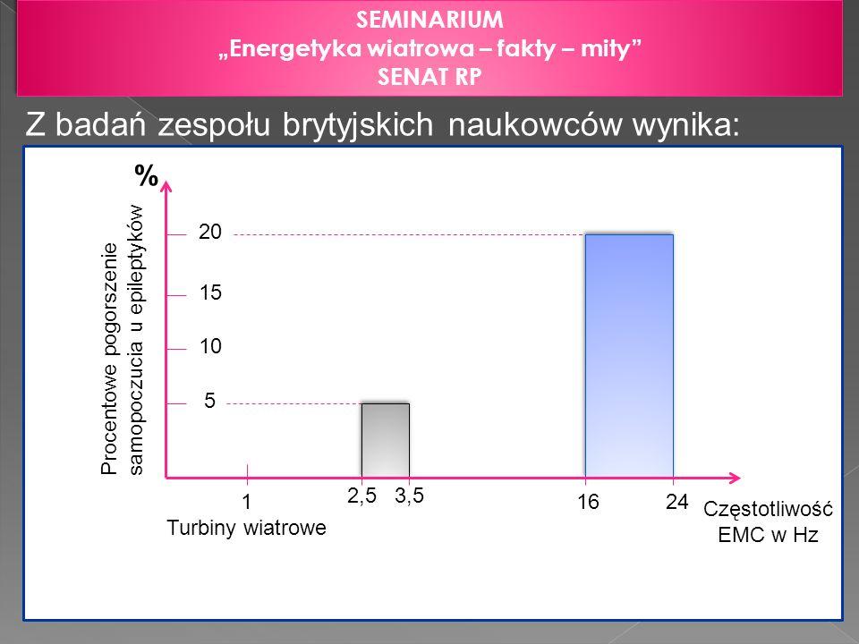 SEMINARIUM Energetyka wiatrowa – fakty – mity SENAT RP SEMINARIUM Energetyka wiatrowa – fakty – mity SENAT RP Z badań zespołu brytyjskich naukowców wy
