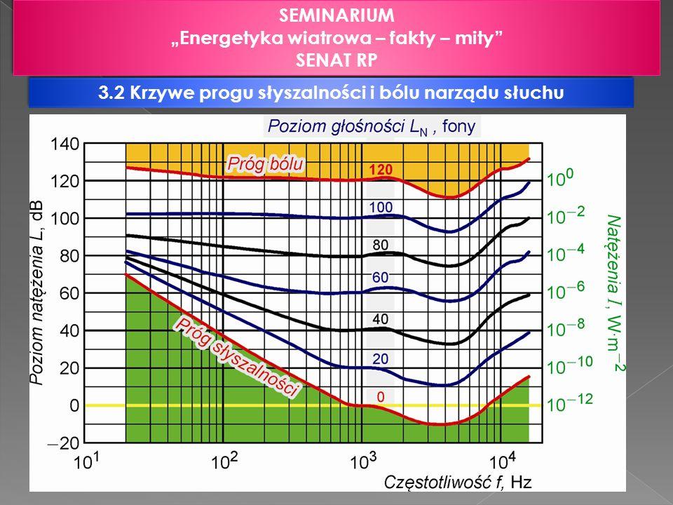 3.3 Porównanie poziomów ciśnienia hałasu infradźwiękowego i niskoczęstotliwościowego generowanego przez różne źródła SEMINARIUM Energetyka wiatrowa – fakty – mity SENAT RP SEMINARIUM Energetyka wiatrowa – fakty – mity SENAT RP Źródło hałasuPoziom ciśnienia akustycznego [dB] 1.turbina wiatrowa 500 kW (pomiar w odległości 200m) 64 2.w biurze (przy pracy urządzeń klimatyzacyjnych i wielu komputerów) 74 3.we wnętrzu samochodu osobowego przy prędkości 100 km/h (jazda po szosie) 103 4.we wnętrzu samochodu osobowego przy prędkości 30 km/h (jazda po bruku) 116 5.ruchliwa szosa (w odległości 5 km) 72 - 75