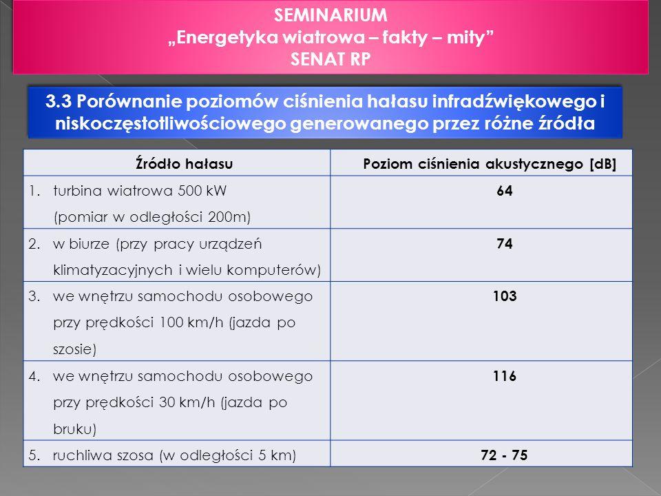 3.3 Porównanie poziomów ciśnienia hałasu infradźwiękowego i niskoczęstotliwościowego generowanego przez różne źródła SEMINARIUM Energetyka wiatrowa –