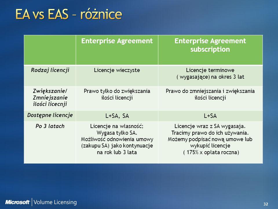 32 Enterprise AgreementEnterprise Agreement subscription Rodzaj licencjiLicencje wieczysteLicencje terminowe ( wygasające) na okres 3 lat Zwiększanie/