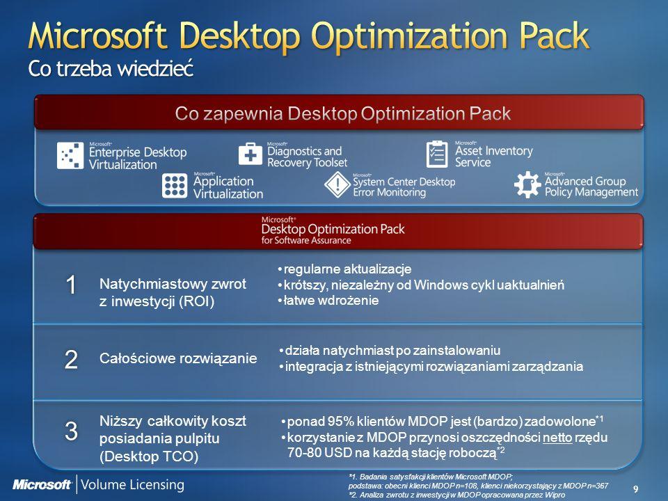 9 1 Całościowe rozwiązanie 2 3 Natychmiastowy zwrot z inwestycji (ROI) Niższy całkowity koszt posiadania pulpitu (Desktop TCO) regularne aktualizacje