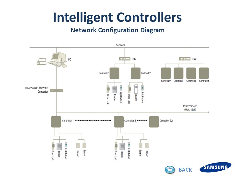 SSA-P42xx / P40xx / P112x / P102x Control Panel Intelligent Controllers Network Configuration Diagram BACK
