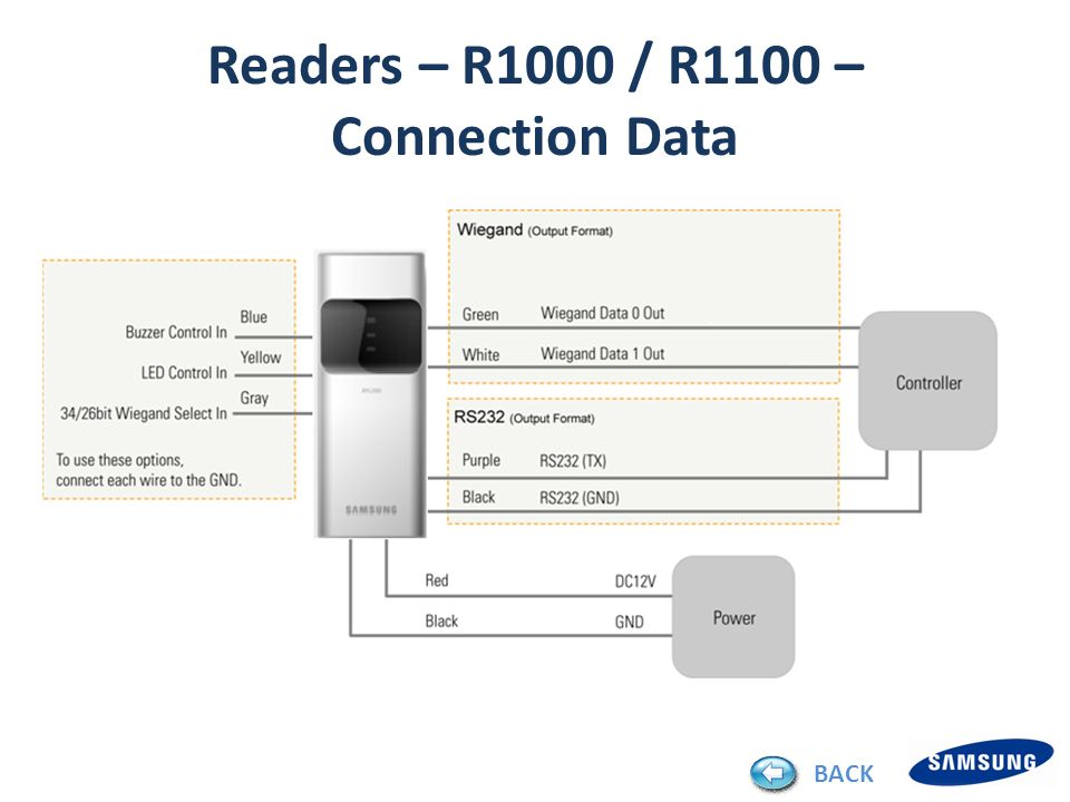 Readers – R1000 / R1100 – Connection Data BACK