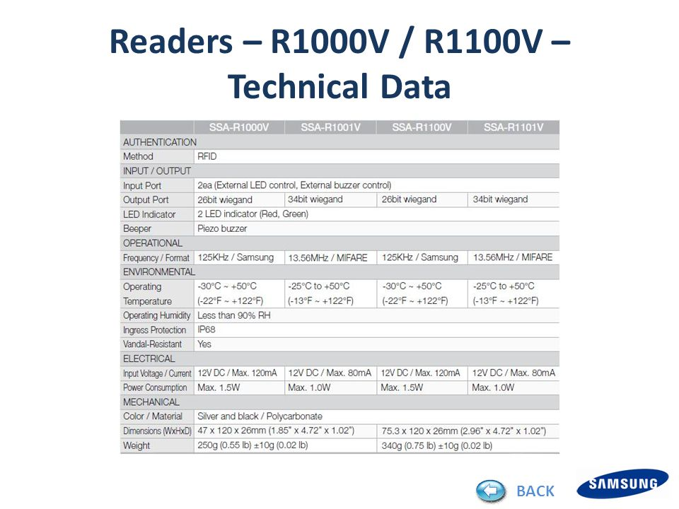 Readers – R1000V / R1100V – Technical Data BACK