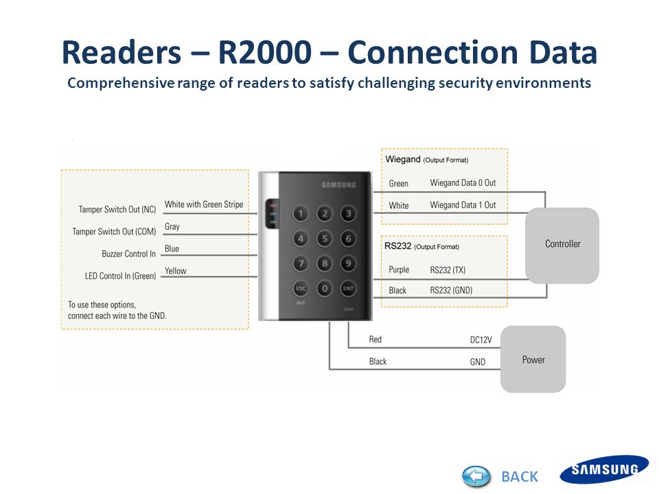 Readers – R2000 – Connection Data Comprehensive range of readers to satisfy challenging security environments BACK