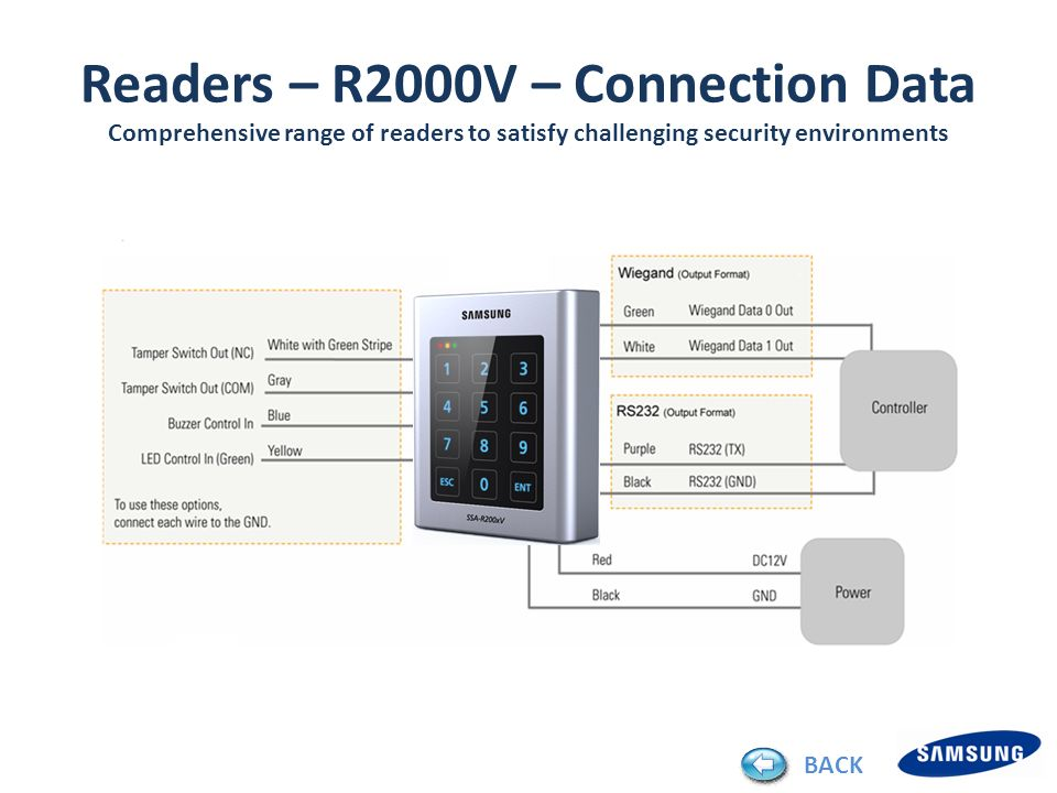 Readers – R2000V – Connection Data Comprehensive range of readers to satisfy challenging security environments BACK
