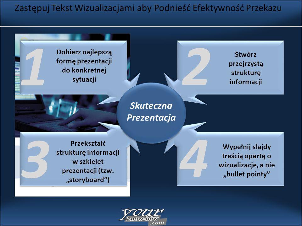 Zastępuj Tekst Wizualizacjami aby Podnieść Efektywność Przekazu Dobierz najlepszą formę prezentacji do konkretnej sytuacji Przekształć strukturę informacji w szkielet prezentacji (tzw.