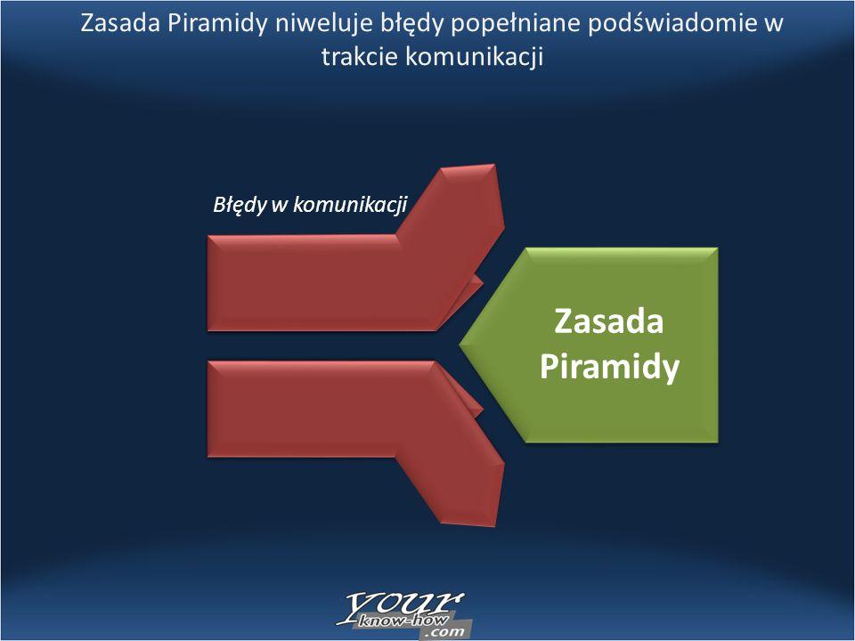 Zasada Piramidy niweluje błędy popełniane podświadomie w trakcie komunikacji Zasada Piramidy Błędy w komunikacji