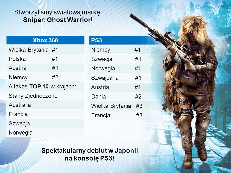 Xbox 360 Wielka Brytania #1 Polska #1 Austria #1 Niemcy #2 A także TOP 10 w krajach: Stany Zjednoczone Australia Francja Szwecja Norwegia PS3 Niemcy #1 Szwecja #1 Norwegia #1 Szwajcaria #1 Austria #1 Dania #2 Wielka Brytania #3 Francja #3 Stworzyliśmy światową markę Sniper: Ghost Warrior.