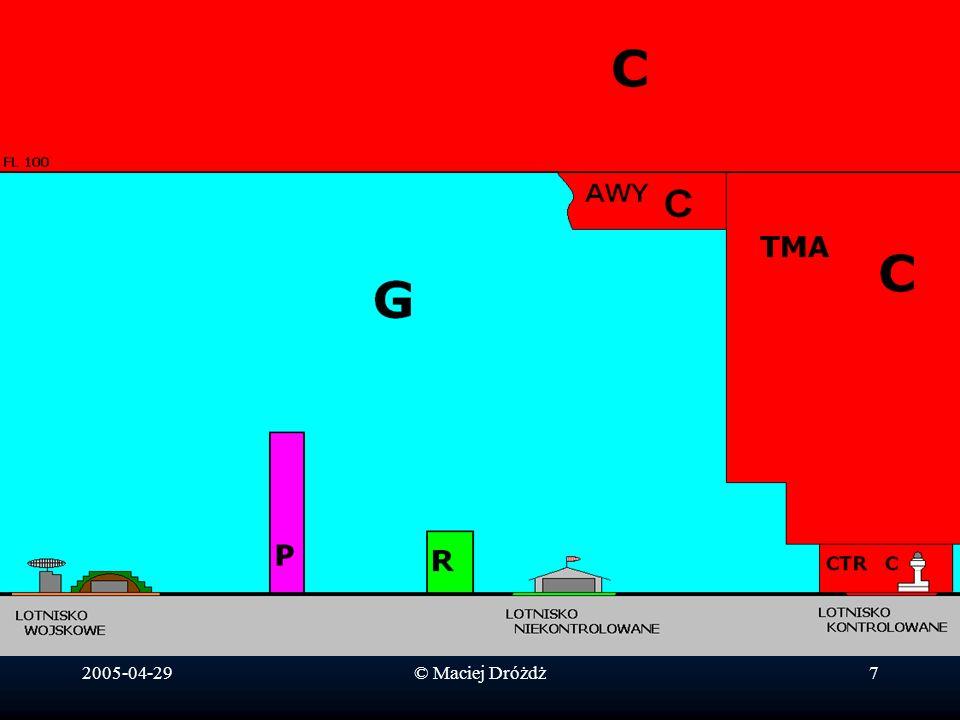 2005-04-29© Maciej Dróżdż8 Opisane wcześniej struktury, czyli: - strefy zakazane (P) - strefy ograniczone (R) - strefy kontrolowane lotnisk (CTR) - rejony kontrolowane lotnisk (TMA) - drogi lotnicze (AWY) są aktywne 24h na dobę*.
