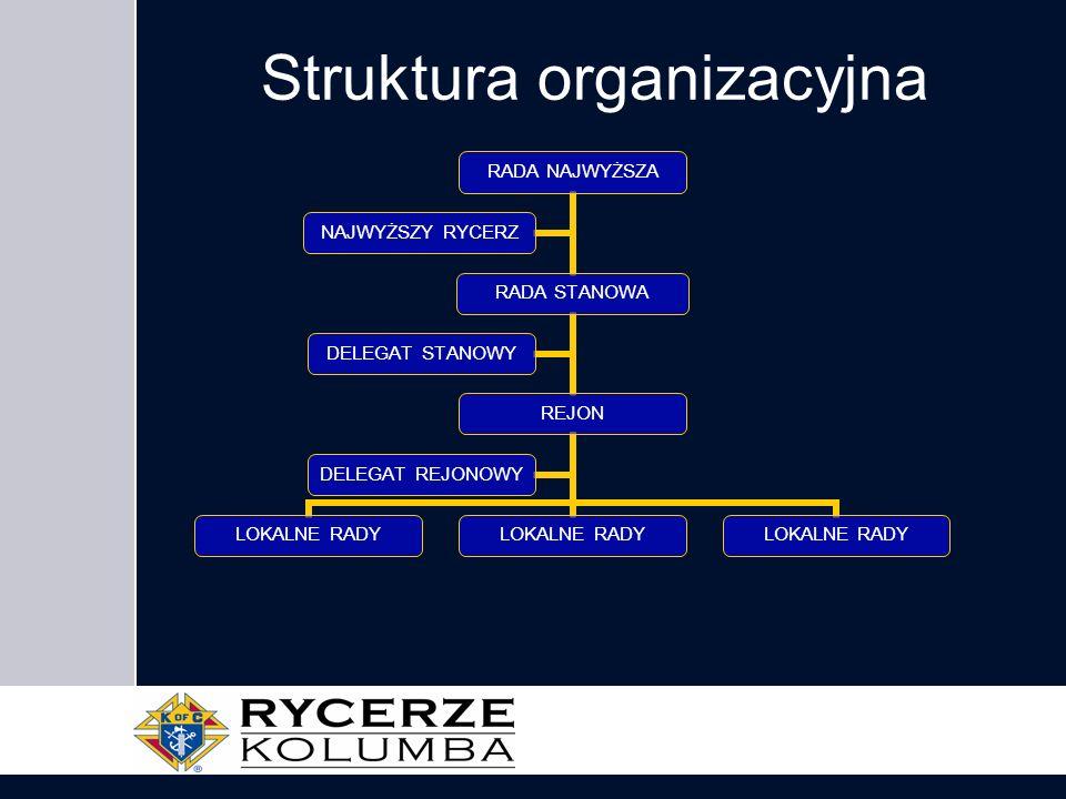 Struktura organizacyjna RADA NAJWYŻSZA RADA STANOWA REJON LOKALNE RADY DELEGAT REJONOWY DELEGAT STANOWY NAJWYŻSZY RYCERZ