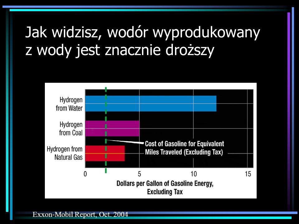 Jak widzisz, wodór wyprodukowany z wody jest znacznie droższy Exxon-Mobil Report, Oct. 2004