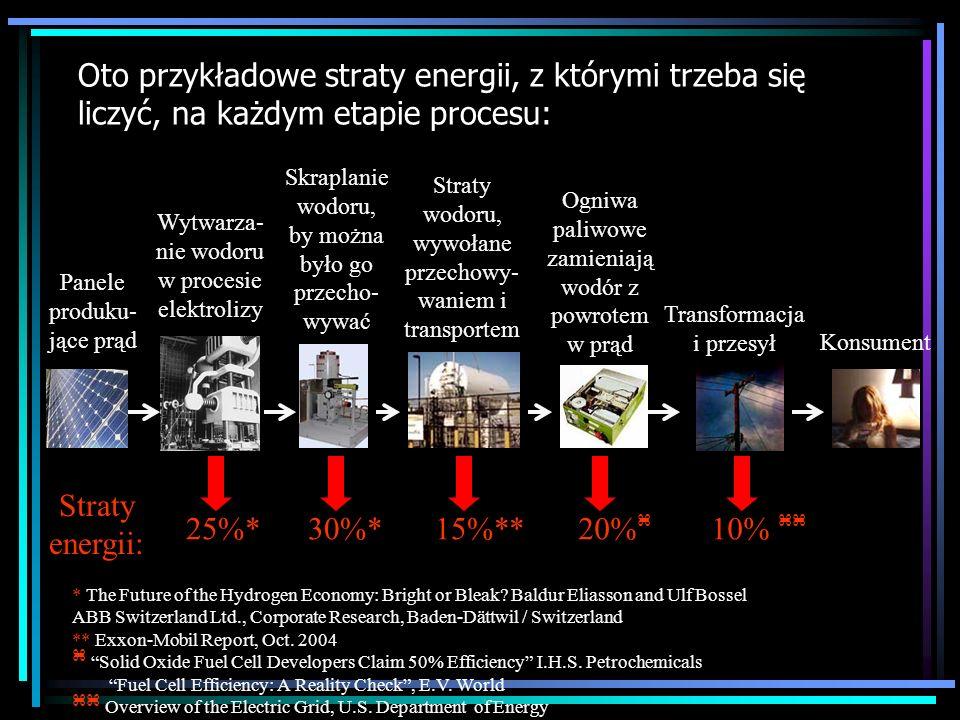 Oto przykładowe straty energii, z którymi trzeba się liczyć, na każdym etapie procesu: * The Future of the Hydrogen Economy: Bright or Bleak? Baldur E