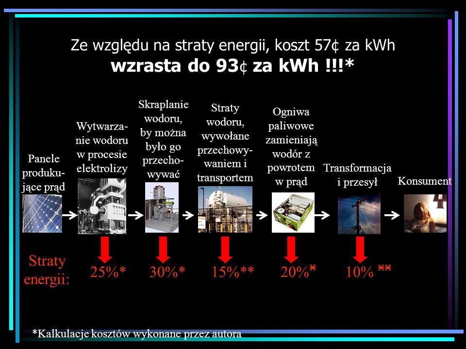 Ze względu na straty energii, koszt 57¢ za kWh wzrasta do 93 ¢ za kWh !!!* *Kalkulacje kosztów wykonane przez autora Panele produku- jące prąd Straty