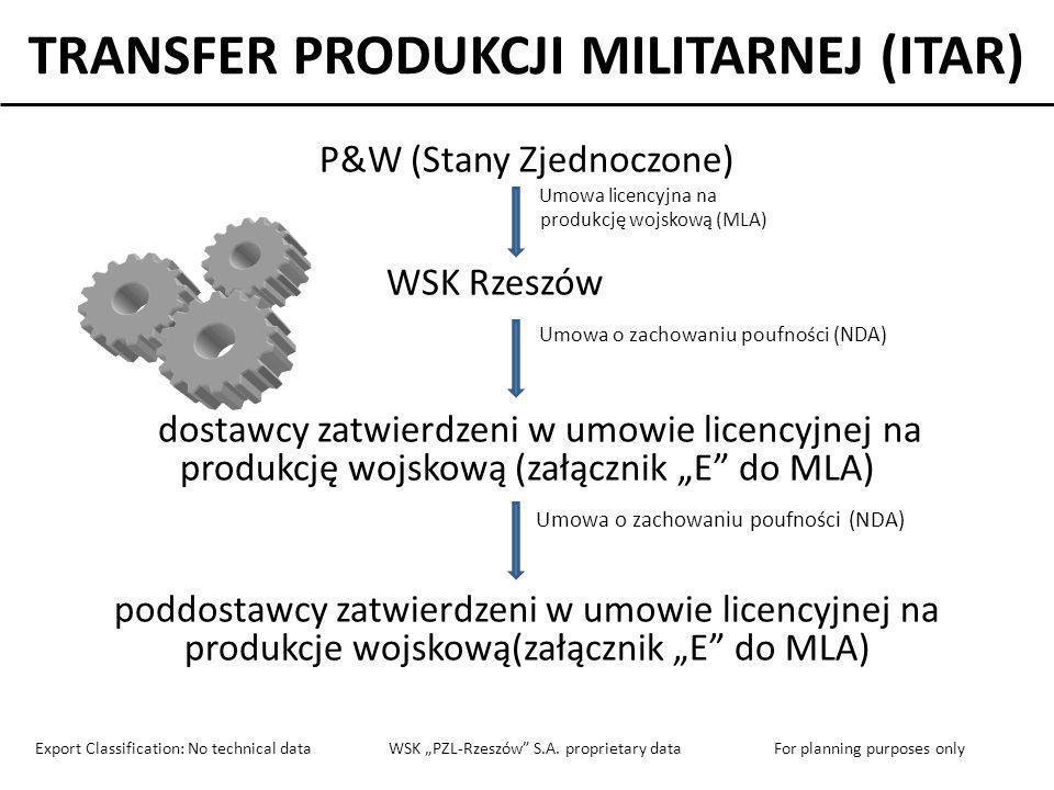 TRANSFER PRODUKCJI MILITARNEJ (ITAR) P&W (Stany Zjednoczone) Umowa licencyjna na produkcję wojskową (MLA) WSK Rzeszów Umowa o zachowaniu poufności (ND