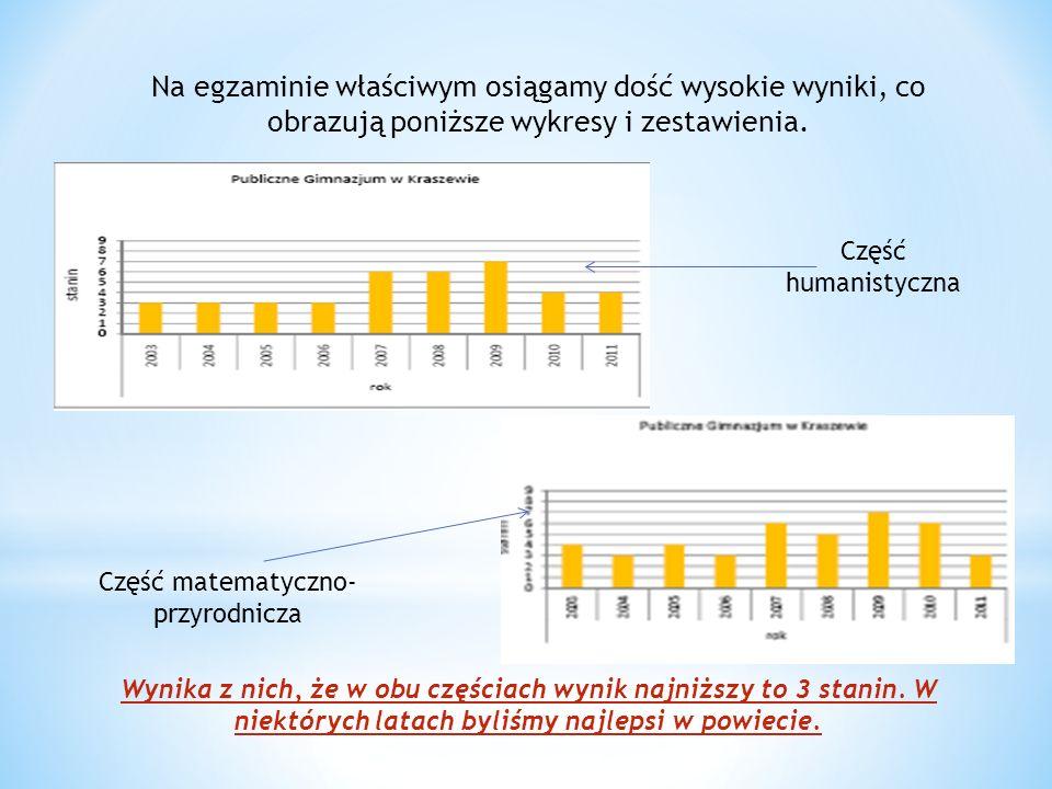 Na egzaminie właściwym osiągamy dość wysokie wyniki, co obrazują poniższe wykresy i zestawienia. Część humanistyczna Część matematyczno- przyrodnicza