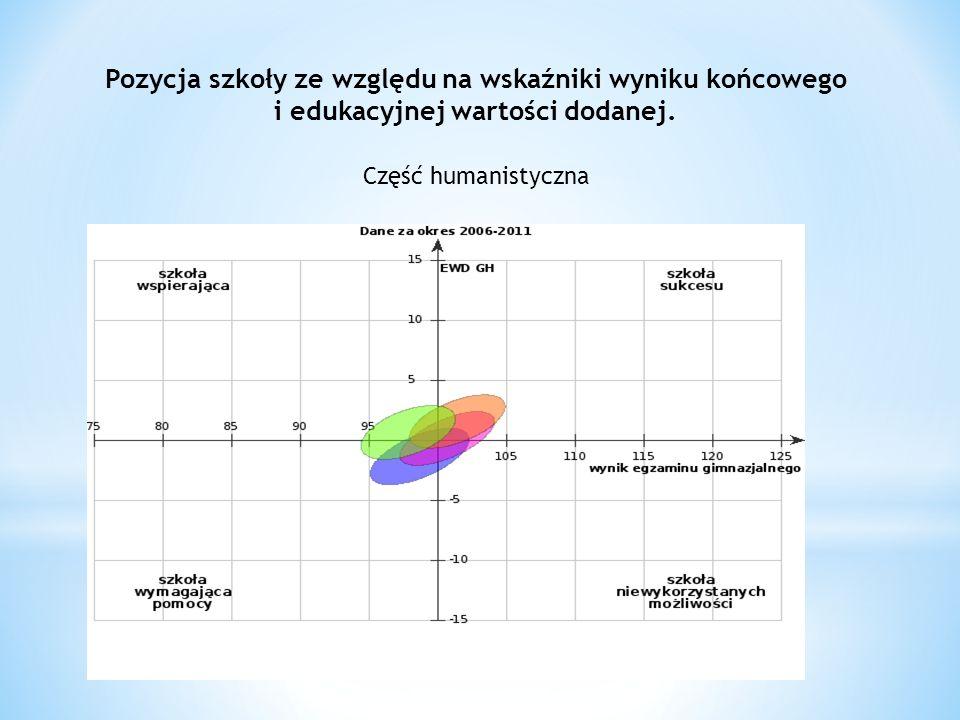 Pozycja szkoły ze względu na wskaźniki wyniku końcowego i edukacyjnej wartości dodanej.