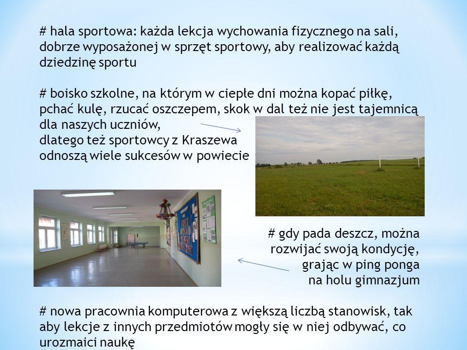 # hala sportowa: każda lekcja wychowania fizycznego na sali, dobrze wyposażonej w sprzęt sportowy, aby realizować każdą dziedzinę sportu # boisko szkolne, na którym w ciepłe dni można kopać piłkę, pchać kulę, rzucać oszczepem, skok w dal też nie jest tajemnicą dla naszych uczniów, dlatego też sportowcy z Kraszewa odnoszą wiele sukcesów w powiecie # gdy pada deszcz, można rozwijać swoją kondycję, grając w ping ponga na holu gimnazjum # nowa pracownia komputerowa z większą liczbą stanowisk, tak aby lekcje z innych przedmiotów mogły się w niej odbywać, co urozmaici naukę